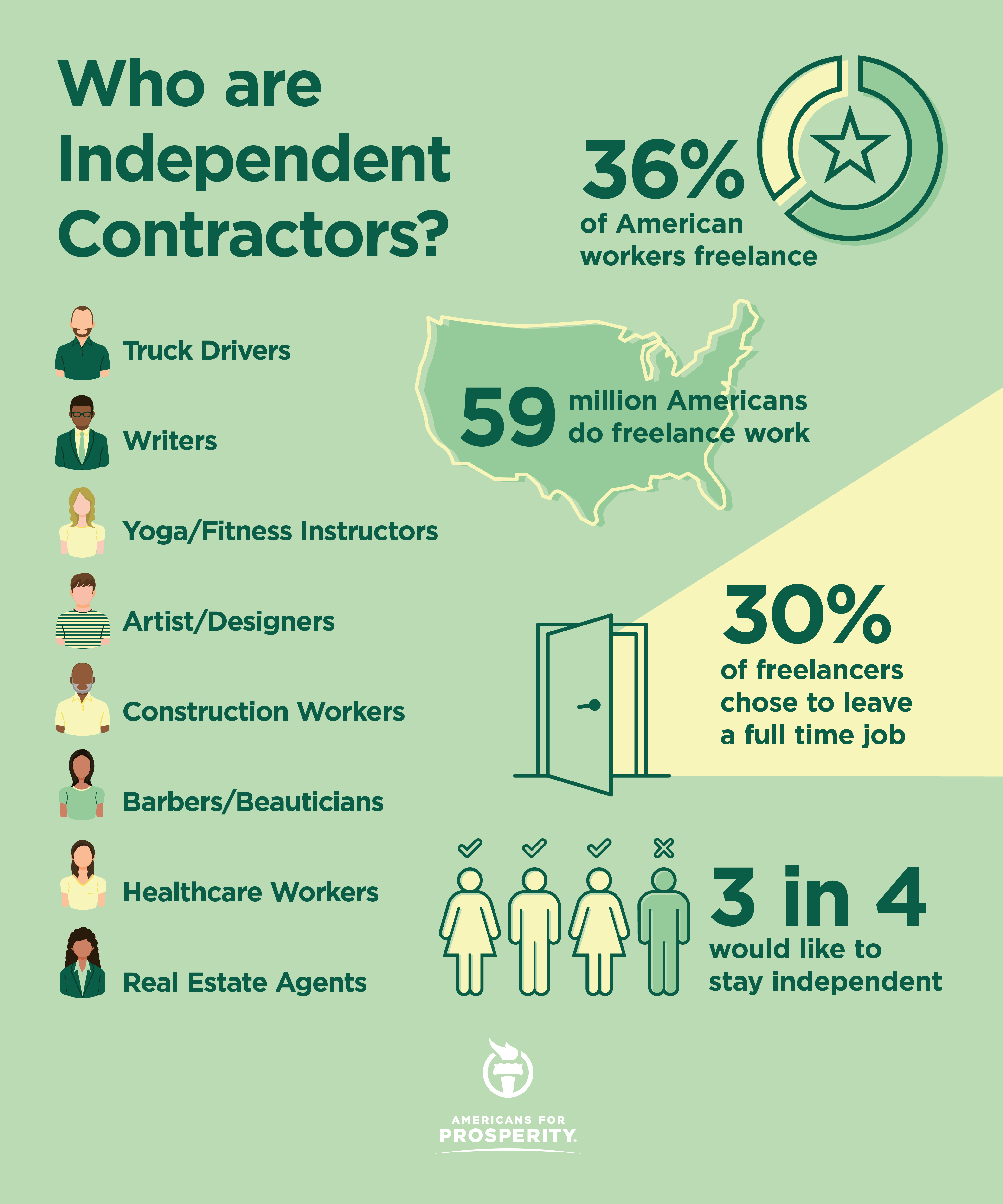 Who are independent contractors, and how would the PRO Act hurt them?