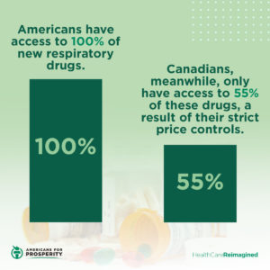 Due to drug price controls, Canadians have 45% less access to new respiratory drugs than Americans do.