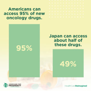 Another reason drug price controls don't work: As a result of these controls, Japan can only access half the new oncology drugs America can.