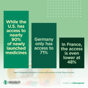 Compared to the U.S., the EU has less access to new drugs, thanks to drug price controls